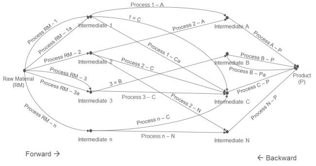 Process synthesis_forward_backward1